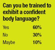 Can you be trained to exhibit a confident body language? Yes 60% No 30% Maybe 10%