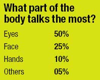 What part of the body talks the most?  Eyes 50% Face 25% Hands 10% Others 05%